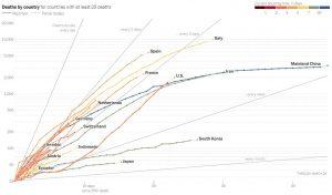 Vitesse de propagation de l'épidémie par pays