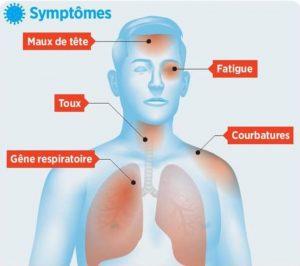 symptôme de covid19