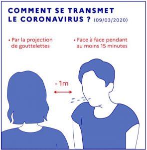 transmission de covid19 par les gouttelettes et face à face