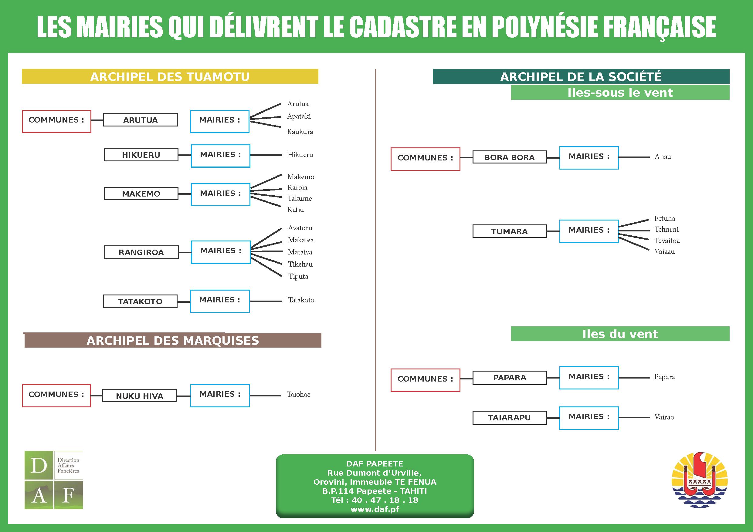 LES MAIRIES QUI DÉLIVRENT LE CADASTRE EN POLYNÉSIE FRANÇAISE